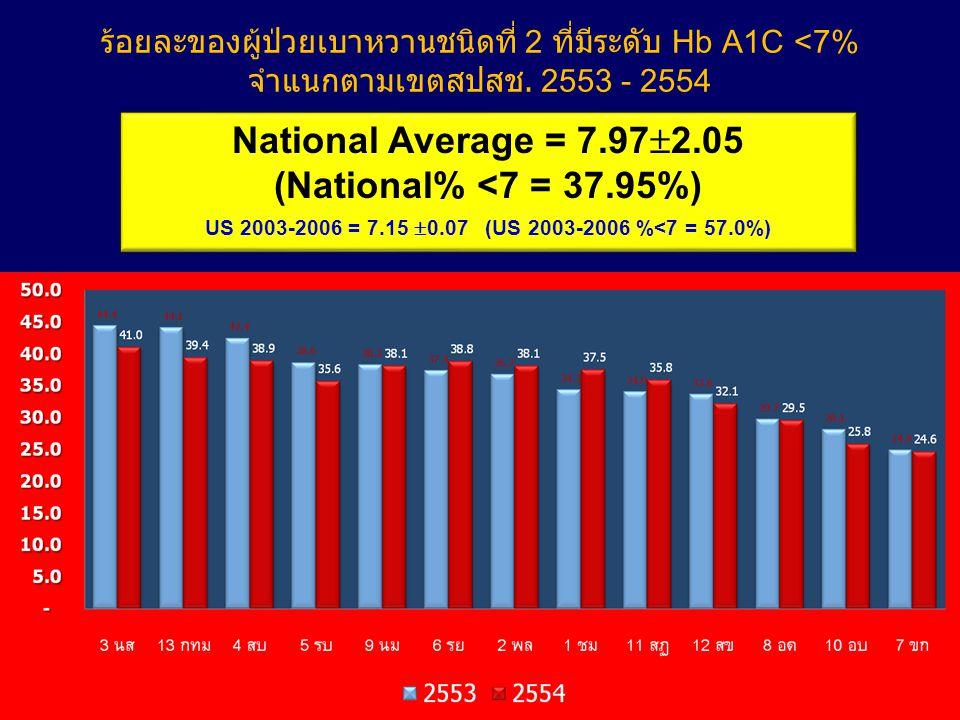 ร้อยละของผู้ป่วยเบาหวานชนิดที่ 2 ที่มีระดับ Hb A1C <7% จำแนกตามเขตสปสช.