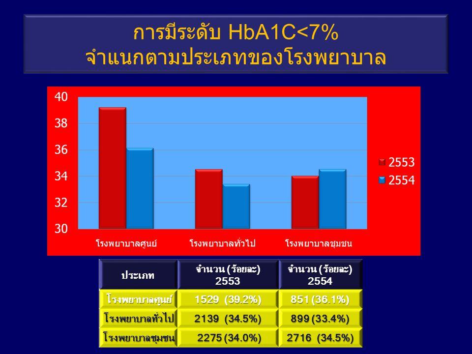 การมีระดับ HbA1C<7% จำแนกตามประเภทของโรงพยาบาลประเภท จำนวน (ร้อยละ) 2553 2554โรงพยาบาลศูนย์ 1529 (39.2%) 851 (36.1%) โรงพยาบาลทั่วไป 2139 (34.5%) 899 (33.4%) โรงพยาบาลชุมชน 2275 (34.0%) 2275 (34.0%) 2716 (34.5%)