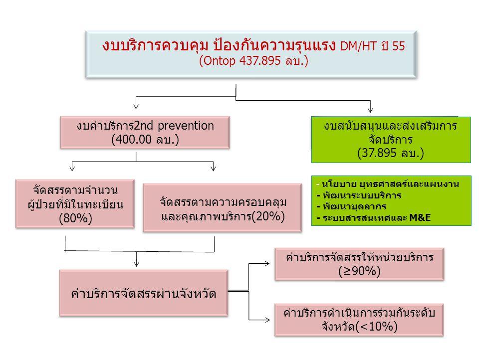 งบค่าบริการ2nd prevention (400.00 ลบ.) งบสนับสนุนและส่งเสริมการ จัดบริการ (37.895 ลบ.) งบบริการควบคุม ป้องกันความรุนแรง DM/HT ปี 55 (Ontop 437.895 ลบ.) จัดสรรตามจำนวน ผู้ป่วยที่มีในทะเบียน (80%) จัดสรรตามความครอบคลุม และคุณภาพบริการ(20%) ค่าบริการจัดสรรผ่านจังหวัด ค่าบริการจัดสรรให้หน่วยบริการ (≥90%) ค่าบริการดำเนินการร่วมกันระดับ จังหวัด(<10%) - นโยบาย ยุทธศาสตร์และแผนงาน - พัฒนาระบบบริการ - พัฒนาบุคลากร - ระบบสารสนเทศและ M&E