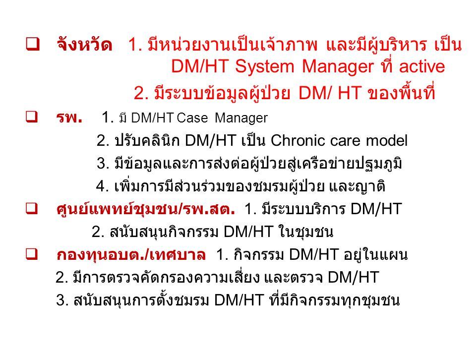  จังหวัด 1.มีหน่วยงานเป็นเจ้าภาพ และมีผู้บริหาร เป็น DM/HT System Manager ที่ active 2.
