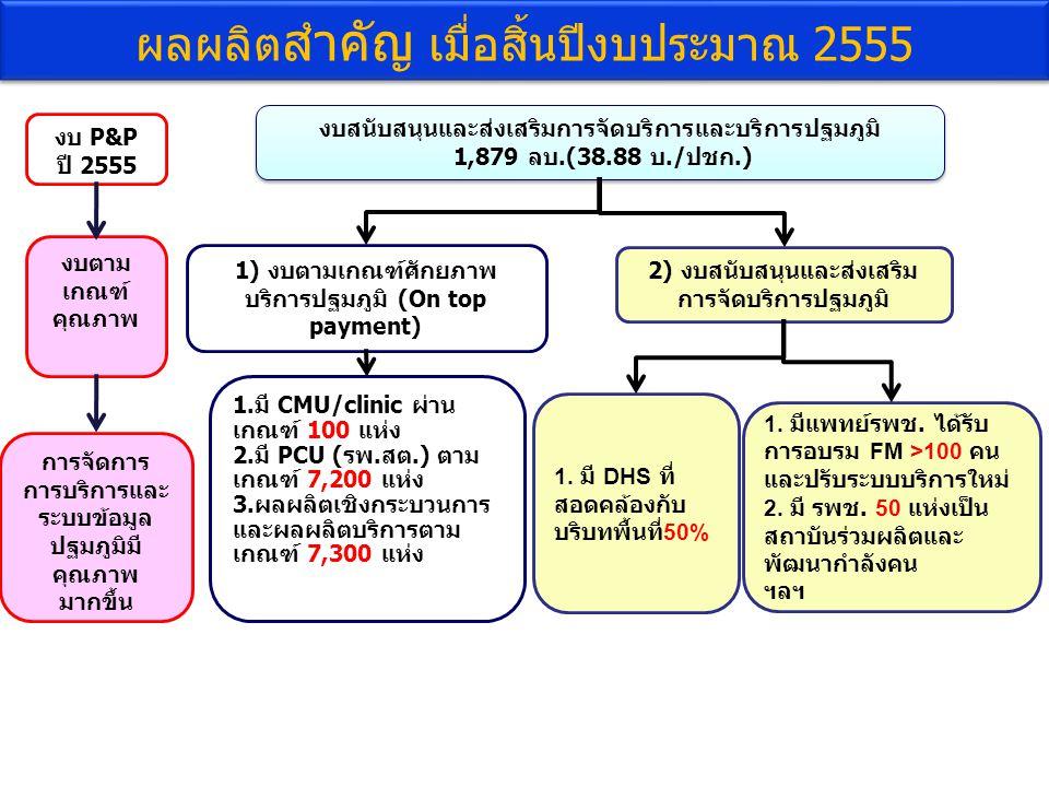 1) งบตามเกณฑ์ศักยภาพ บริการปฐมภูมิ (On top payment) 2) งบสนับสนุนและส่งเสริม การจัดบริการปฐมภูมิ งบสนับสนุนและส่งเสริมการจัดบริการและบริการปฐมภูมิ 1,879 ลบ.(38.88 บ./ปชก.) งบสนับสนุนและส่งเสริมการจัดบริการและบริการปฐมภูมิ 1,879 ลบ.(38.88 บ./ปชก.) 1.