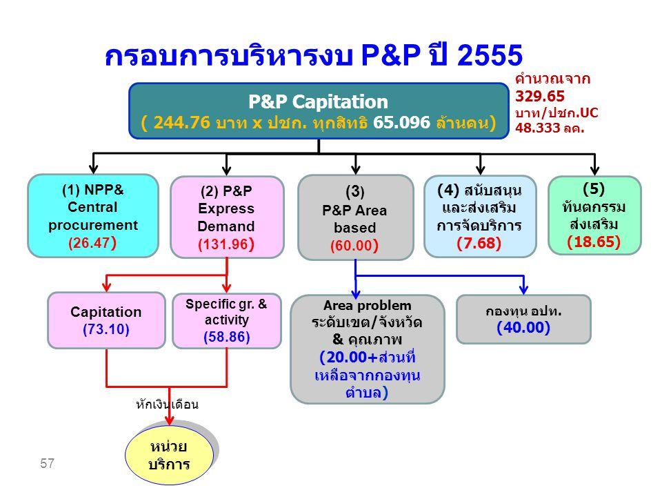 กรอบการบริหารงบ P&P ปี 2555 57 (1) NPP& Central procurement (26.47 ) (2) P&P Express Demand (131.96 ) (3 ) P&P Area based (60.00 ) (4) สนับสนุน และส่งเสริม การจัดบริการ (7.68) (5) ทันตกรรม ส่งเสริม (18.65) กองทุน อปท.