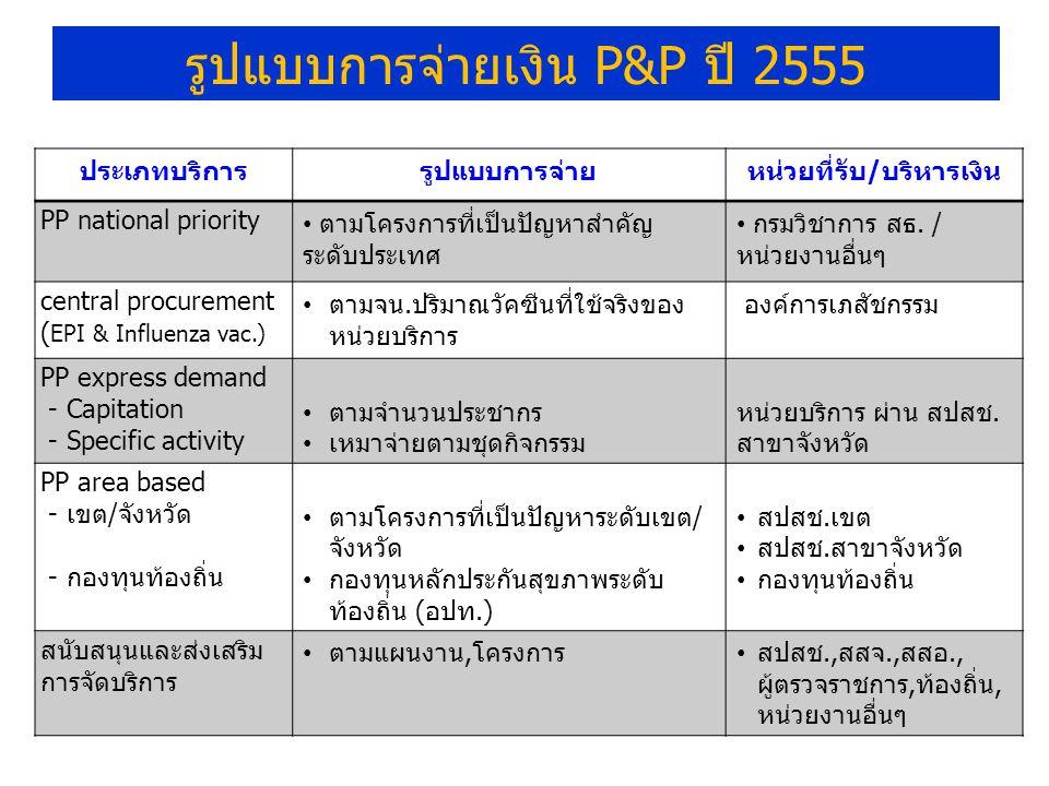 ประเภทบริการรูปแบบการจ่ายหน่วยที่รับ/บริหารเงิน PP national priority ตามโครงการที่เป็นปัญหาสำคัญ ระดับประเทศ กรมวิชาการ สธ.