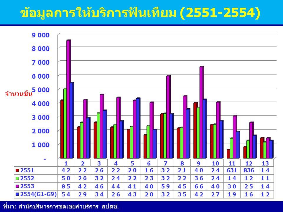 ข้อมูลการให้บริการฟันเทียม (2551-2554) ที่มา: สำนักบริหารการชดเชยค่าบริการ สปสช.