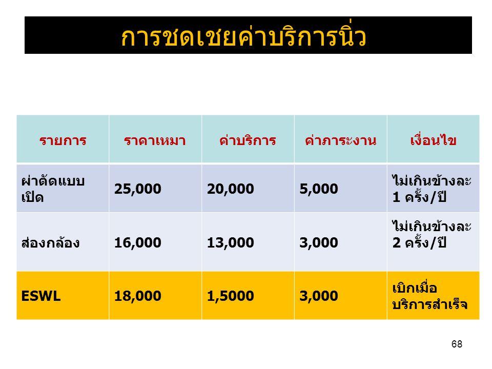 68 รายการราคาเหมาค่าบริการค่าภาระงานเงื่อนไข ผ่าตัดแบบ เปิด 25,00020,0005,000 ไม่เกินข้างละ 1 ครั้ง/ปี ส่องกล้อง16,00013,0003,000 ไม่เกินข้างละ 2 ครั้ง/ปี ESWL18,0001,50003,000 เบิกเมื่อ บริการสำเร็จ การชดเชยค่าบริการนิ่ว
