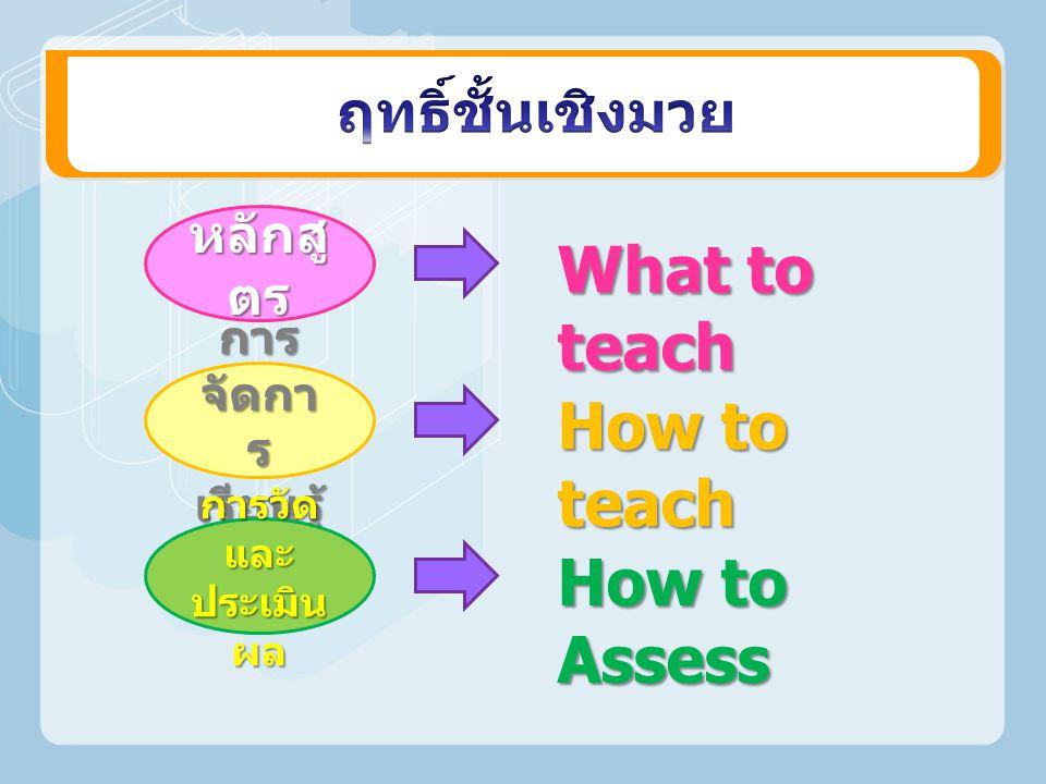 หลักสู ตร การ จัดกา ร เรียนรู้ การวัด และ ประเมิน ผล What to teach How to teach How to Assess