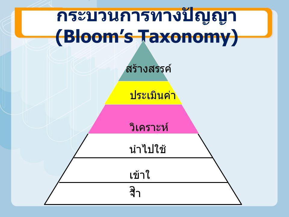 กระบวนการทางปัญญา (Bloom's Taxonomy) สร้างสรรค์ ประเมินค่า วิเคราะห์ นำไปใช้ เข้าใ จ จำ
