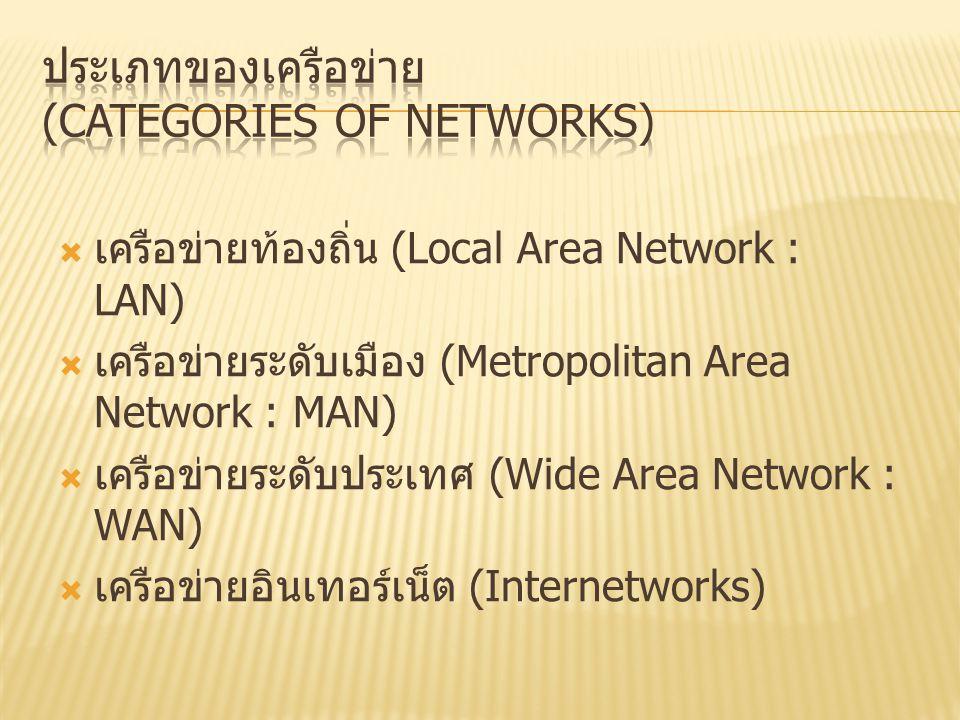  เครือข่ายท้องถิ่น (Local Area Network : LAN)  เครือข่ายระดับเมือง (Metropolitan Area Network : MAN)  เครือข่ายระดับประเทศ (Wide Area Network : WAN)  เครือข่ายอินเทอร์เน็ต (Internetworks)