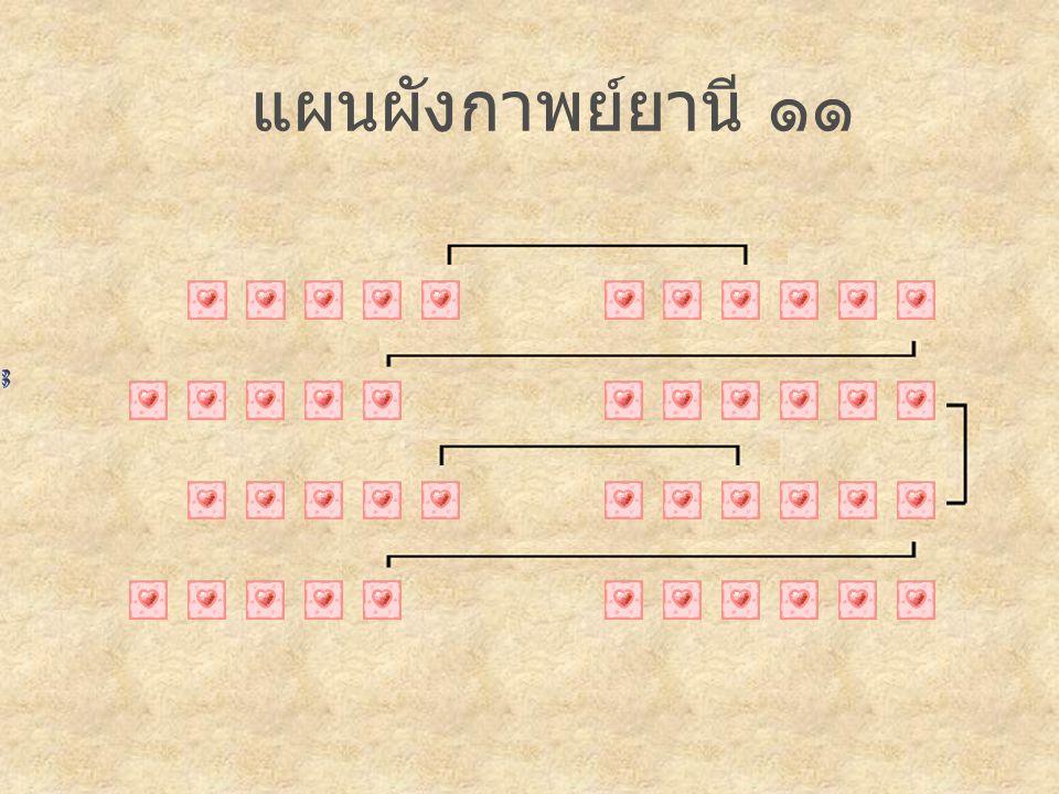แผนผังกาพย์ยานี รายวิชา ท ๓๑๑๐๑ ภาษาไทย จัดทำโดย ครูสุดใจ เรืองวนิช