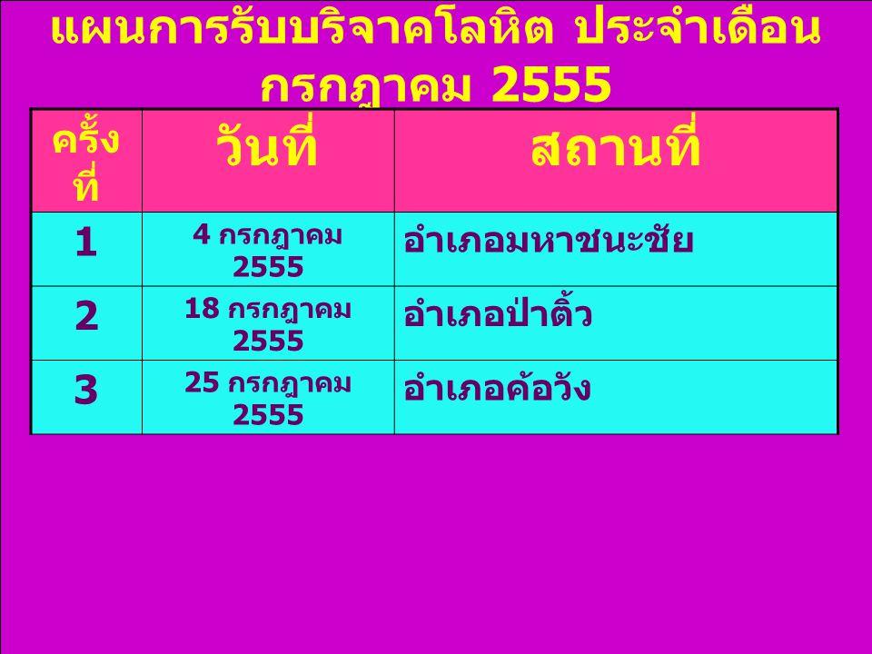 แผนการรับบริจาคโลหิต ประจำเดือน กรกฎาคม 2555 ครั้ง ที่ วันที่สถานที่ 1 4 กรกฎาคม 2555 อำเภอมหาชนะชัย 2 18 กรกฎาคม 2555 อำเภอป่าติ้ว 3 25 กรกฎาคม 2555