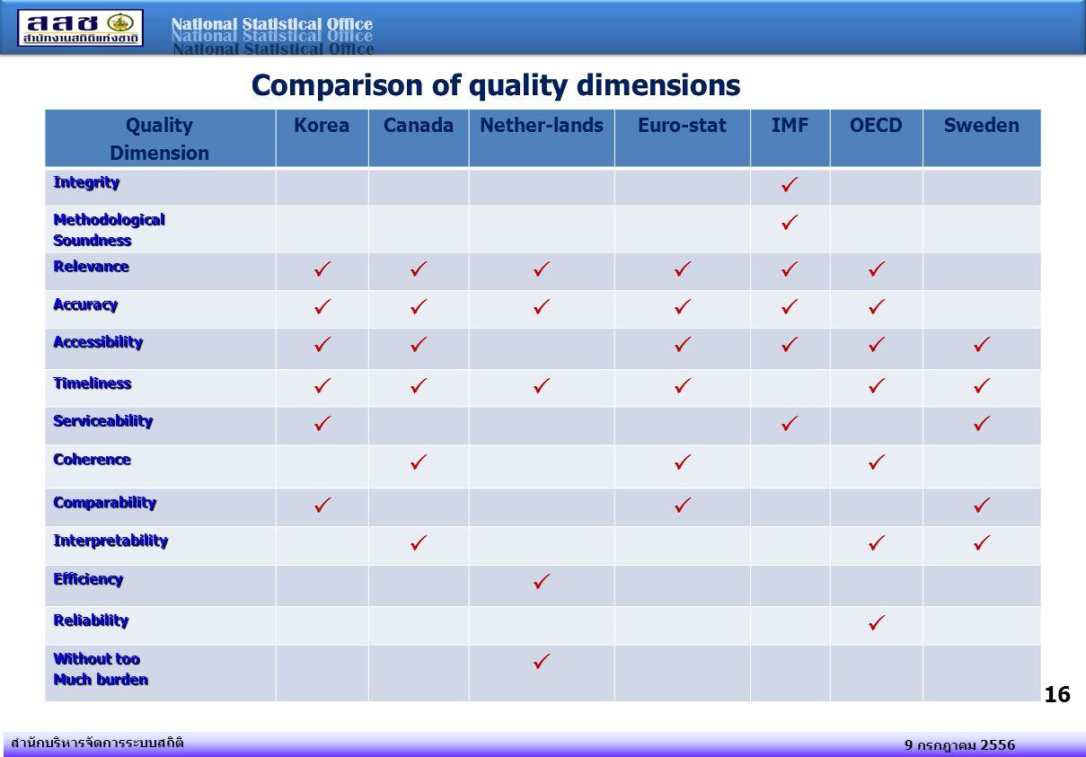 National Statistical Office 9 กรกฎาคม 2556 สำนักบริหารจัดการระบบสถิติ 16 Quality Dimension KoreaCanadaNether-landsEuro-statIMFOECDSwedenIntegrity  Me