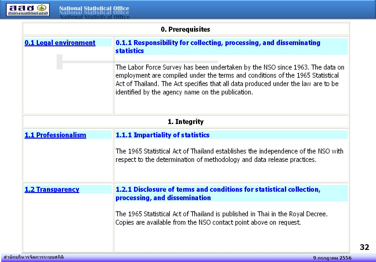 National Statistical Office 9 กรกฎาคม 2556 สำนักบริหารจัดการระบบสถิติ 32