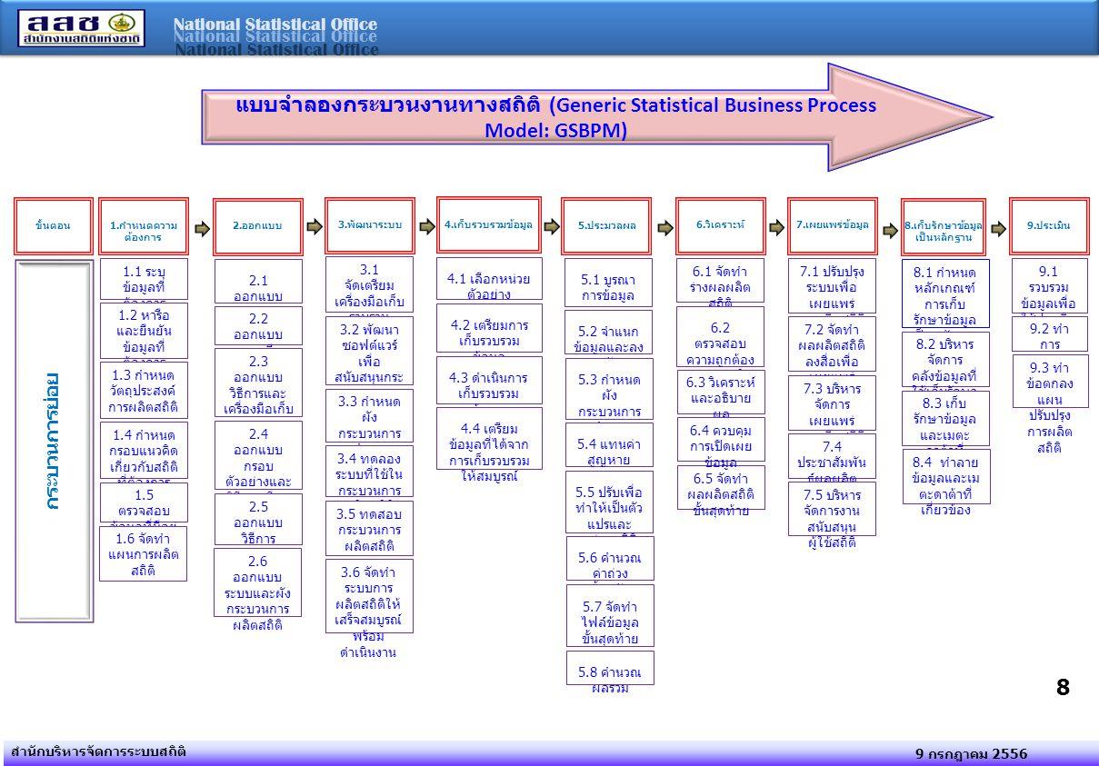 National Statistical Office 9 กรกฎาคม 2556 สำนักบริหารจัดการระบบสถิติ 8 แบบจำลองกระบวนงานทางสถิติ (Generic Statistical Business Process Model: GSBPM)