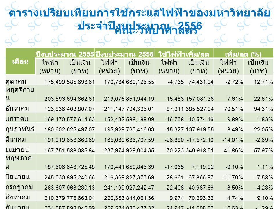 เดือน ปีงบประมาณ 2555 ปีงบประมาณ 2556 ใช้ไฟฟ้าเพิ่ม / ลดเพิ่ม / ลด (%) ไฟฟ้า ( หน่วย ) เป็นเงิน ( บาท ) ไฟฟ้า ( หน่วย ) เป็นเงิน ( บาท ) ไฟฟ้า ( หน่วย ) เป็นเงิน ( บาท ) ไฟฟ้า ( หน่วย ) เป็นเงิน ( บาท ) ตุลาคม 175,499585,693.61170,734660,125.55-4,76574,431.94-2.72%12.71% พฤศจิกาย น 203,593694,862.81219,076851,944.1915,483157,081.387.61%22.61% ธันวาคม 123,836408,807.07211,147794,335.0187,311385,527.9470.51%94.31% มกราคม 169,170577,614.63152,432588,189.09-16,73810,574.46-9.89%1.83% กุมภาพันธ์ 180,602625,497.07195,929763,416.6315,327137,919.558.49%22.05% มีนาคม 191,919653,369.69165,039635,797.59-26,880-17,572.10-14.01%-2.69% เมษายน 167,751588,085.84237,974929,004.3570,223340,918.5141.86%57.97% พฤษภาค ม 187,506643,725.48170,441650,845.39-17,0657,119.92-9.10%1.11% มิถุนายน 245,030895,240.66216,369827,373.69-28,661-67,866.97-11.70%-7.58% กรกฎาคม 263,607968,230.13241,199927,242.47-22,408-40,987.66-8.50%-4.23% สิงหาคม 210,379773,668.04220,353844,061.369,97470,393.334.74%9.10% กันยายน 234,587898,045.99259,534886,437.3224,947-11,608.6710.63%-1.29% รวมทั้งสิ้น 2,353,47 9 8,312,84 1.01 2,460,22 7 9,358,77 2.63106,748 1,045,93 1.624.54%12.58% ตารางเปรียบเทียบการใช้กระแสไฟฟ้าของมหาวิทยาลัย ประจำปีงบประมาณ 2556 คณะวิทยาศาสตร์