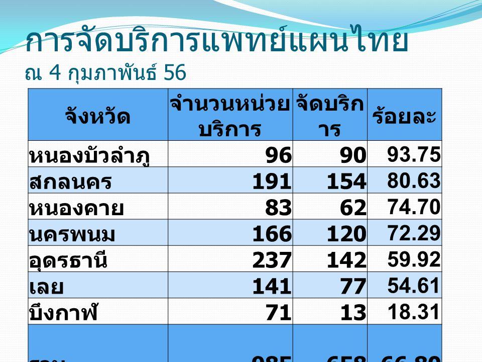 การจัดบริการแพทย์แผนไทย ณ 4 กุมภาพันธ์ 56 จังหวัด จำนวนหน่วย บริการ จัดบริก าร ร้อยละ หนองบัวลำภู 9690 93.75 สกลนคร 191154 80.63 หนองคาย 8362 74.70 นครพนม 166120 72.29 อุดรธานี 237142 59.92 เลย 14177 54.61 บึงกาฬ 7113 18.31 รวม 985 658 66.80