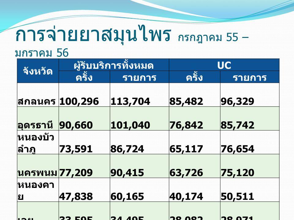 รายงานผลงานแพทย์แผนไทย เลย http://203.157.173.9/ttm_process/ สกลนคร http://hcis.skko.moph.go.th/ttm/ นครพนม http://203.157.176.8/ttm_nkp/ หนองคาย http://203.157.92.4/ttm_nk/ttm_re _proced.php หนองบัวลำภู http://203.157.169.1/jdatacenter/Se c/thaimed/ อุดรธานี http://203.157.168.8/pp_spec/ บึงกาฬ https://61.19.29.53/ttm_bk/ttm_re_ proced.php