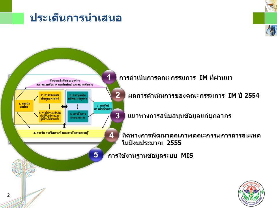 ประเด็นการนำเสนอ 14 2 ทิศทางการพัฒนาคุณภาพคณะกรรมการสารสนเทศ ในปีงบประมาณ 2555 แนวทางการสนับสนุนข้อมูลแก่บุคลากร การดำเนินการคณะกรรมการ IM ที่ผ่านมา 2 ผลการดำเนินการของคณะกรรมการ IM ปี 2554 การใช้งานฐานข้อมูลระบบ MIS 35