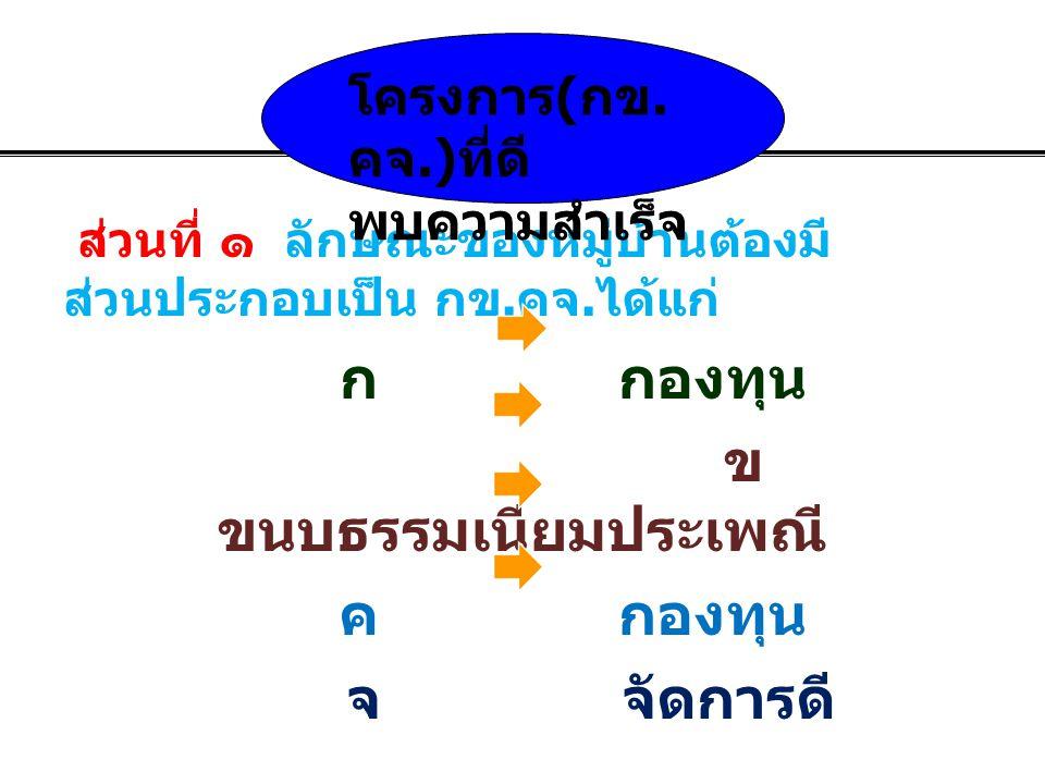 ส่วนที่ ๑ ลักษณะของหมู่บ้านต้องมี ส่วนประกอบเป็น กข. คจ. ได้แก่ ก กองทุน ข ขนบธรรมเนียมประเพณี ค กองทุน จ จัดการดี โครงการ ( กข. คจ.) ที่ดี พบความสำเร