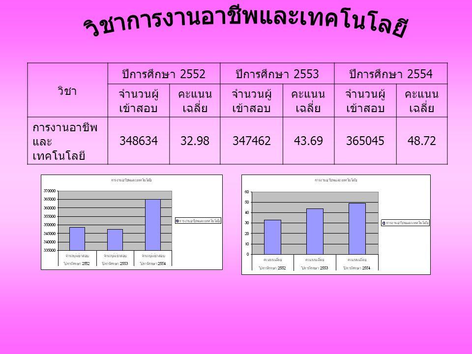วิชา ปีการศึกษา 2552 ปีการศึกษา 2553 ปีการศึกษา 2554 จำนวนผู้ เข้าสอบ คะแนน เฉลี่ย จำนวนผู้ เข้าสอบ คะแนน เฉลี่ย จำนวนผู้ เข้าสอบ คะแนน เฉลี่ย การงานอาชีพ และ เทคโนโลยี 34863432.9834746243.6936504548.72