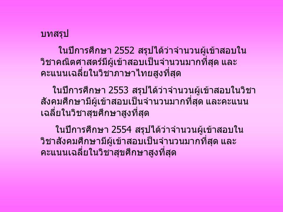 บทสรุป ในปีการศึกษา 2552 สรุปได้ว่าจำนวนผู้เข้าสอบใน วิชาคณิตศาสตร์มีผู้เข้าสอบเป็นจำนวนมากที่สุด และ คะแนนเฉลี่ยในวิชาภาษาไทยสูงที่สุด ในปีการศึกษา 2553 สรุปได้ว่าจำนวนผู้เข้าสอบในวิชา สังคมศึกษามีผู้เข้าสอบเป็นจำนวนมากที่สุด และคะแนน เฉลี่ยในวิชาสุขศึกษาสูงที่สุด ในปีการศึกษา 2554 สรุปได้ว่าจำนวนผู้เข้าสอบใน วิชาสังคมศึกษามีผู้เข้าสอบเป็นจำนวนมากที่สุด และ คะแนนเฉลี่ยในวิชาสุขศึกษาสูงที่สุด