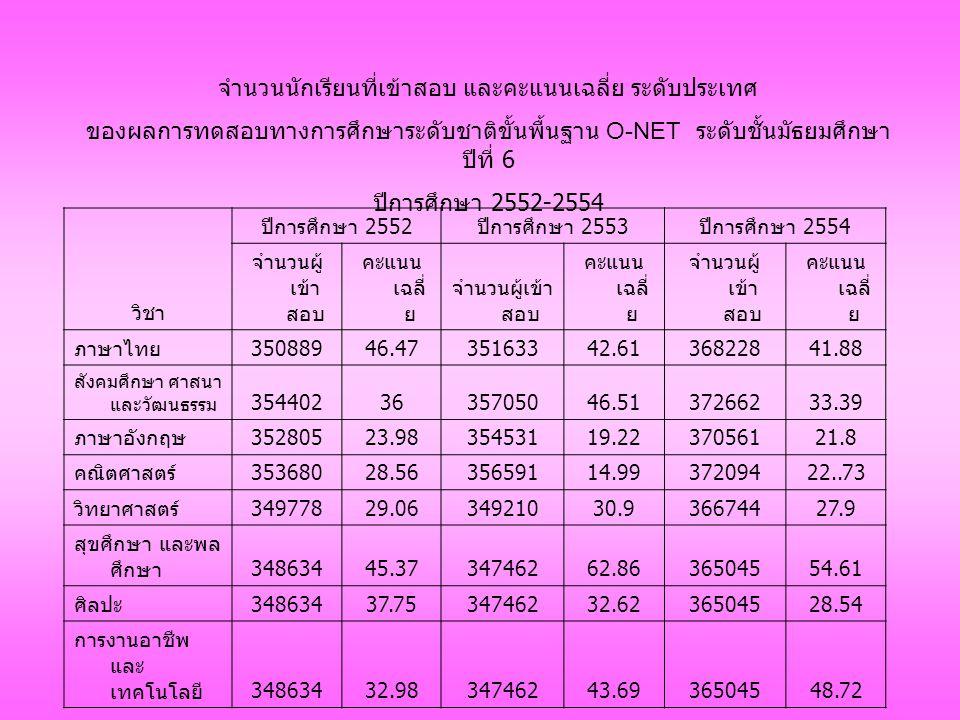 วิชา ปีการศึกษา 2552 ปีการศึกษา 2553 ปีการศึกษา 2554 จำนวนผู้ เข้า สอบ คะแนน เฉลี่ ย จำนวนผู้เข้า สอบ คะแนน เฉลี่ ย จำนวนผู้ เข้า สอบ คะแนน เฉลี่ ย ภาษาไทย 35088946.4735163342.6136822841.88 สังคมศึกษา ศาสนา และวัฒนธรรม 3544023635705046.5137266233.39 ภาษาอังกฤษ 35280523.9835453119.2237056121.8 คณิตศาสตร์ 35368028.5635659114.9937209422..73 วิทยาศาสตร์ 34977829.0634921030.936674427.9 สุขศึกษา และพล ศึกษา 34863445.3734746262.8636504554.61 ศิลปะ 34863437.7534746232.6236504528.54 การงานอาชีพ และ เทคโนโลยี 34863432.9834746243.6936504548.72 จำนวนนักเรียนที่เข้าสอบ และคะแนนเฉลี่ย ระดับประเทศ ของผลการทดสอบทางการศึกษาระดับชาติขั้นพื้นฐาน O-NET ระดับชั้นมัธยมศึกษา ปีที่ 6 ปีการศึกษา 2552-2554
