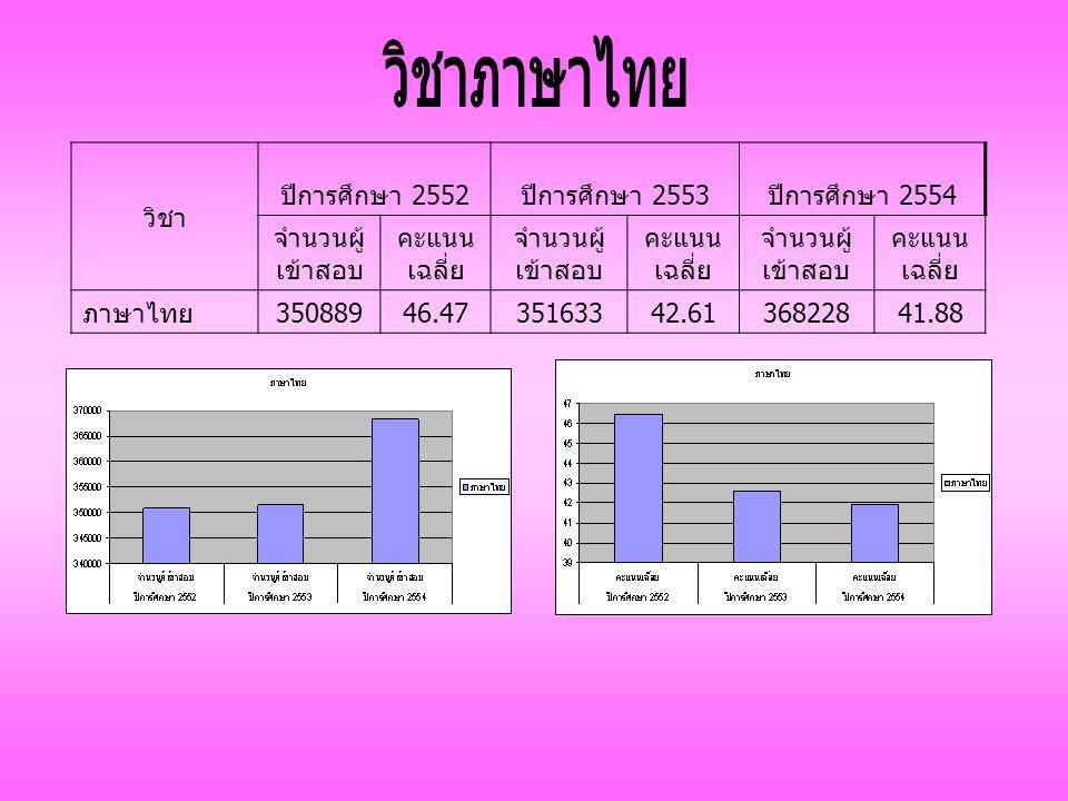 วิชา ปีการศึกษา 2552 ปีการศึกษา 2553 ปีการศึกษา 2554 จำนวนผู้ เข้าสอบ คะแนน เฉลี่ย จำนวนผู้ เข้าสอบ คะแนน เฉลี่ย จำนวนผู้ เข้าสอบ คะแนน เฉลี่ย ภาษาไทย 35088946.4735163342.6136822841.88