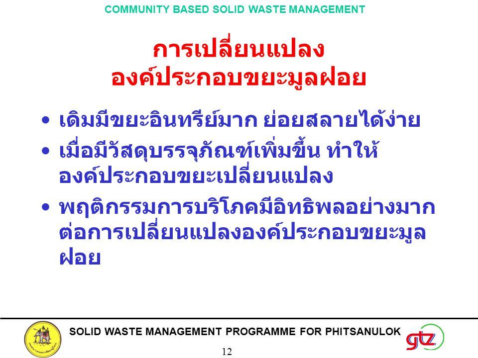 SOLID WASTE MANAGEMENT PROGRAMME FOR PHITSANULOK 12 COMMUNITY BASED SOLID WASTE MANAGEMENT การเปลี่ยนแปลง องค์ประกอบขยะมูลฝอย เดิมมีขยะอินทรีย์มาก ย่อยสลายได้ง่าย เมื่อมีวัสดุบรรจุภัณฑ์เพิ่มขึ้น ทำให้ องค์ประกอบขยะเปลี่ยนแปลง พฤติกรรมการบริโภคมีอิทธิพลอย่างมาก ต่อการเปลี่ยนแปลงองค์ประกอบขยะมูล ฝอย