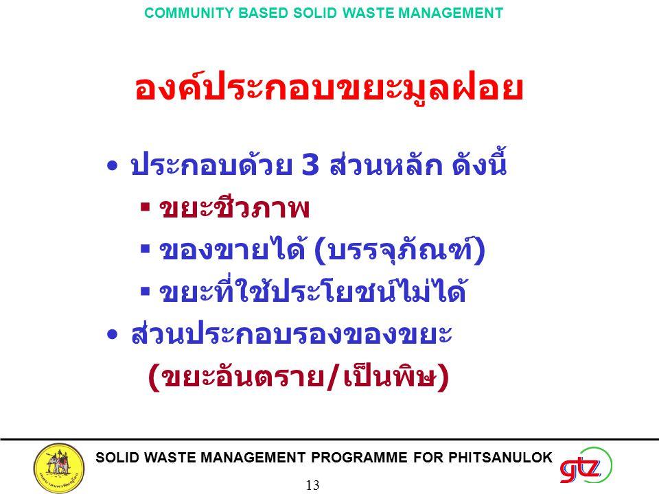 SOLID WASTE MANAGEMENT PROGRAMME FOR PHITSANULOK 13 COMMUNITY BASED SOLID WASTE MANAGEMENT องค์ประกอบขยะมูลฝอย ประกอบด้วย 3 ส่วนหลัก ดังนี้  ขยะชีวภาพ  ของขายได้ (บรรจุภัณฑ์)  ขยะที่ใช้ประโยชน์ไม่ได้ ส่วนประกอบรองของขยะ (ขยะอันตราย/เป็นพิษ)