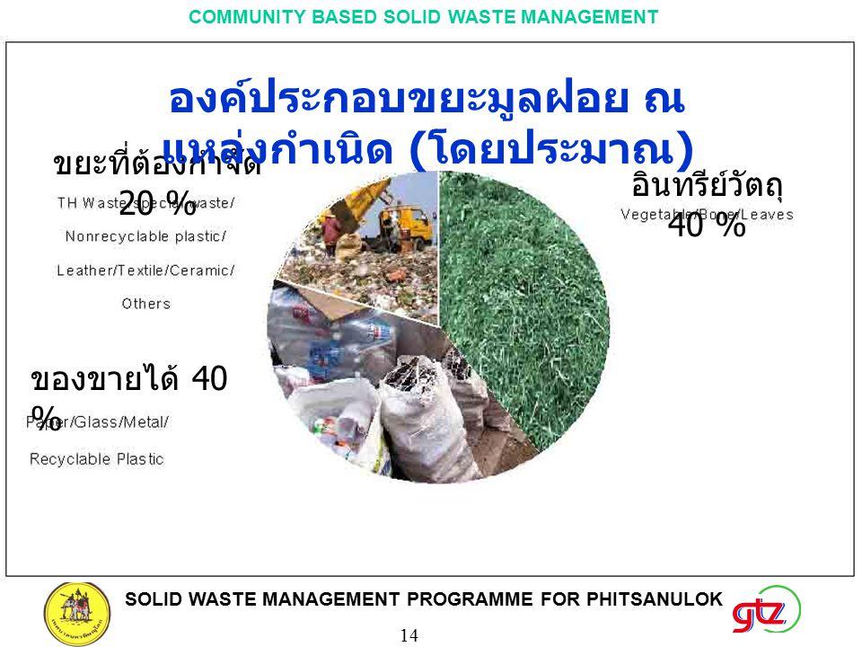 SOLID WASTE MANAGEMENT PROGRAMME FOR PHITSANULOK 14 COMMUNITY BASED SOLID WASTE MANAGEMENT ขยะที่ต้องกำจัด 20 % ของขายได้ 40 % อินทรีย์วัตถุ 40 % องค์ประกอบขยะมูลฝอย ณ แหล่งกำเนิด ( โดยประมาณ )