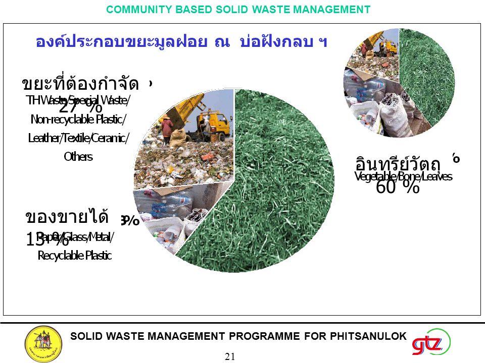 SOLID WASTE MANAGEMENT PROGRAMME FOR PHITSANULOK 21 COMMUNITY BASED SOLID WASTE MANAGEMENT ขยะที่ต้องกำจัด 27 % ของขายได้ 13 % อินทรีย์วัตถุ 60 % องค์ประกอบขยะมูลฝอย ณ บ่อฝังกลบ ฯ