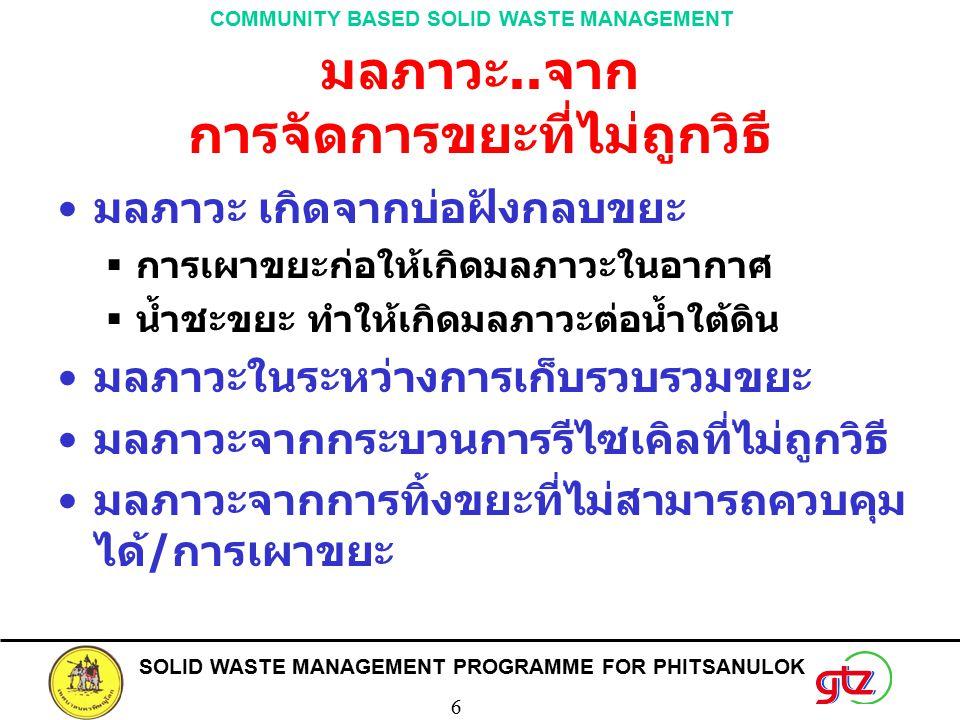 SOLID WASTE MANAGEMENT PROGRAMME FOR PHITSANULOK 6 COMMUNITY BASED SOLID WASTE MANAGEMENT มลภาวะ..จาก การจัดการขยะที่ไม่ถูกวิธี มลภาวะ เกิดจากบ่อฝังกล
