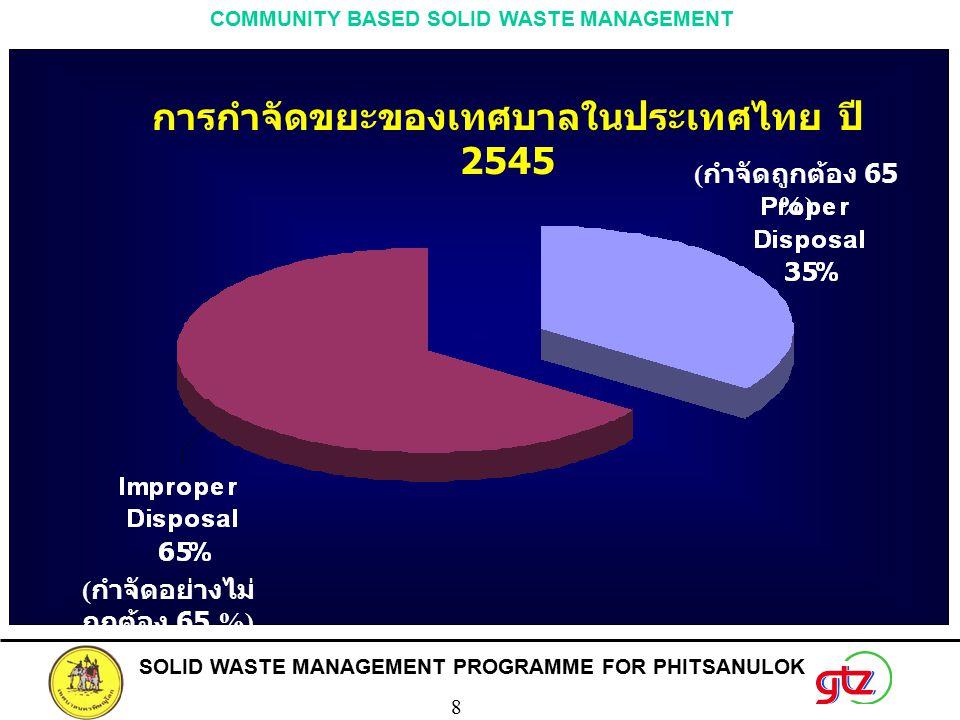 SOLID WASTE MANAGEMENT PROGRAMME FOR PHITSANULOK 8 COMMUNITY BASED SOLID WASTE MANAGEMENT การกำจัดขยะของเทศบาลในประเทศไทย ปี 2545 ( กำจัดอย่างไม่ ถูกต