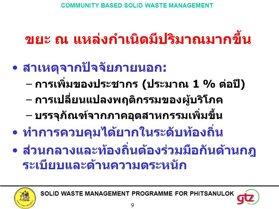 SOLID WASTE MANAGEMENT PROGRAMME FOR PHITSANULOK 9 COMMUNITY BASED SOLID WASTE MANAGEMENT ขยะ ณ แหล่งกำเนิดมีปริมาณมากขึ้น สาเหตุจากปัจจัยภายนอก: –การ