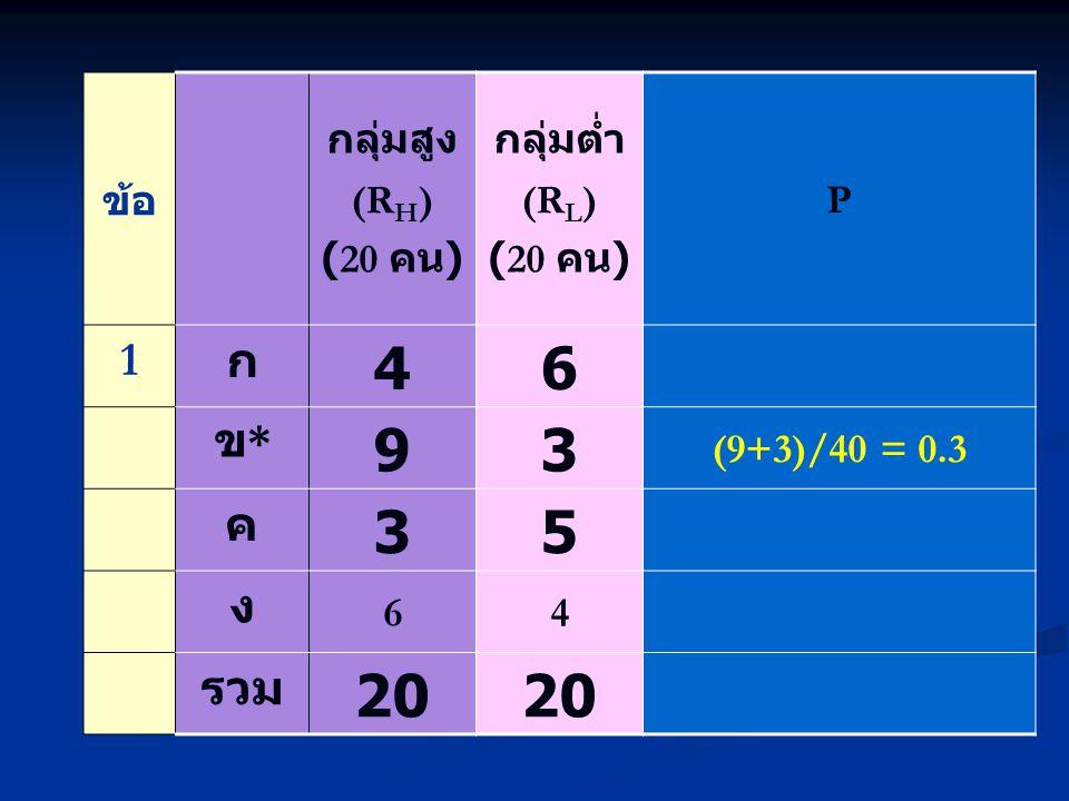 ข้อ กลุ่มสูง (R H ) (20 คน ) กลุ่มต่ำ (R L ) (20 คน ) P 1 ก 46 ข*ข* 93 (9+3)/40 = 0.3 ค 35 ง 64 รวม 20