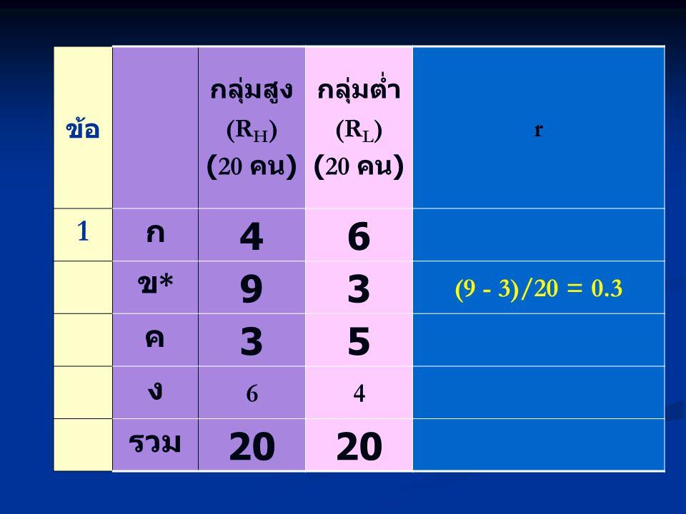 ข้อ กลุ่มสูง (R H ) (20 คน ) กลุ่มต่ำ (R L ) (20 คน ) r 1 ก 46 ข*ข* 93 (9 - 3)/20 = 0.3 ค 35 ง 64 รวม 20