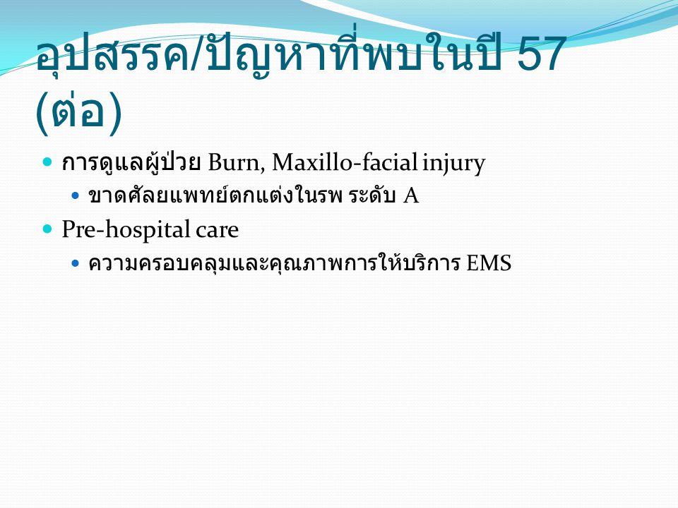 อุปสรรค / ปัญหาที่พบในปี 57 ( ต่อ ) การดูแลผู้ป่วย Burn, Maxillo-facial injury ขาดศัลยแพทย์ตกแต่งในรพ ระดับ A Pre-hospital care ความครอบคลุมและคุณภาพก