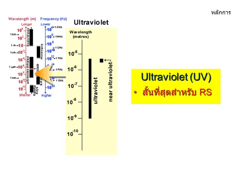 พลังงาน ที่ใช้สำหรับ RS... Ultraviolet Visible Infrared Microwave หลักการ