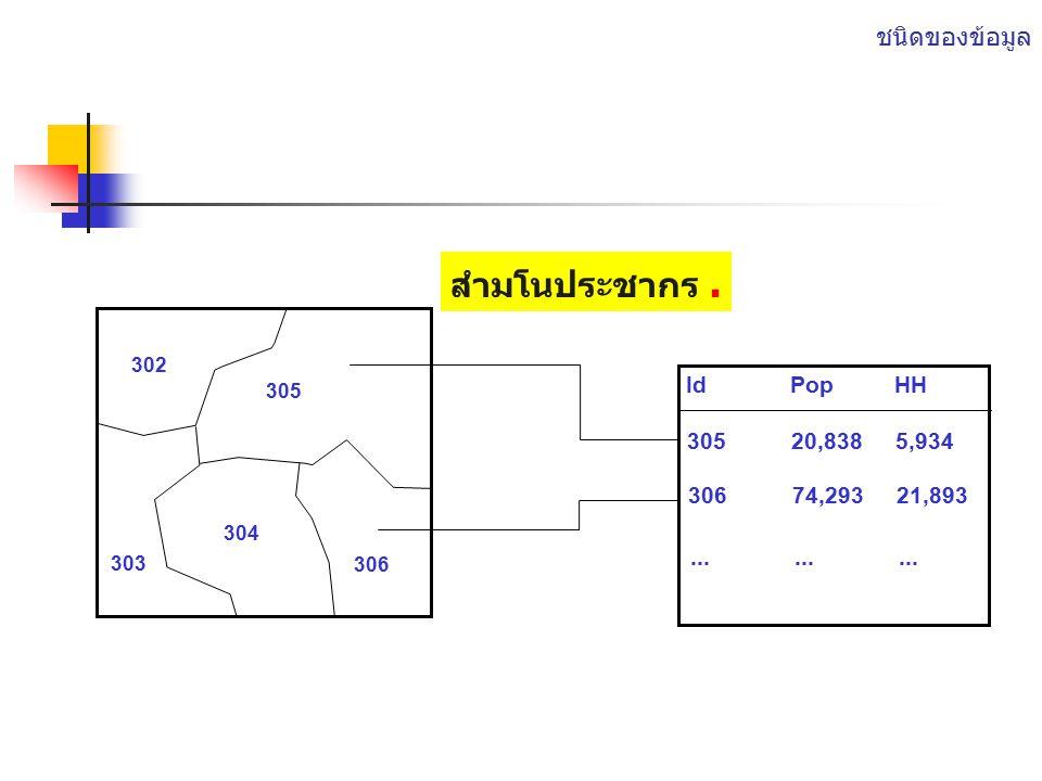 ชนิดของข้อมูล Spatial data - - แสดงการ กระจายตัวของต้นไม้ในป่า Attribute data– แสดงรายละเอียด ของต้นไม้แต่ละต้น.