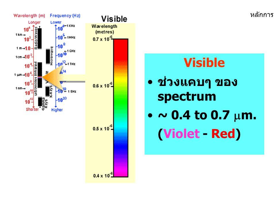Ultraviolet (UV) สั้นที่สุดสำหรับ RS สั้นที่สุดสำหรับ RS หลักการ