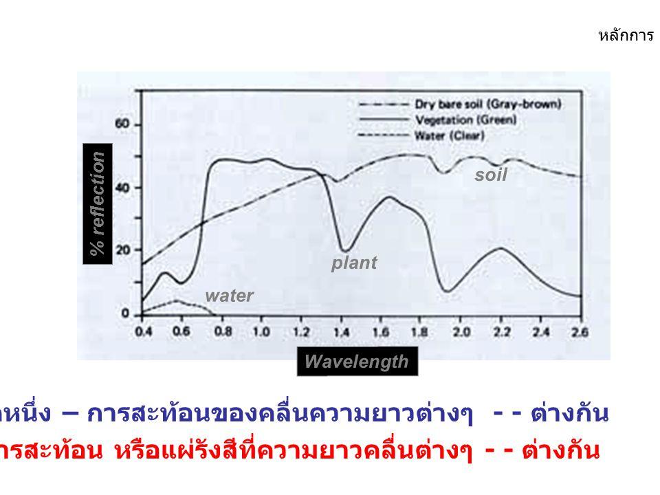 Microwave ~ 1 mm - 1 m มีลักษณะเฉพาะ หลักการ