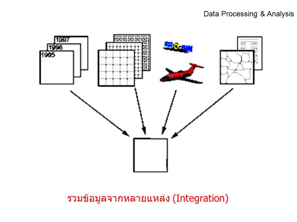 ปรับความชัดเจน (Enhancement) Data Processing & Analysis