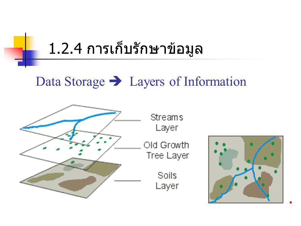 โครงสร้างของข้อมูล Vector & Raster (สังเกตความแตกต่างระหว่างแผนที่การใช้ดิน 2 แผนที่ของบริเวณเดียวกัน).