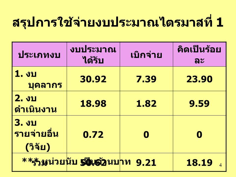 4 สรุปการใช้จ่ายงบประมาณไตรมาสที่ 1 ประเภทงบ งบประมาณ ได้รับ เบิกจ่าย คิดเป็นร้อย ละ 1. งบ บุคลากร 30.927.3923.90 2. งบ ดำเนินงาน 18.981.829.59 3. งบ