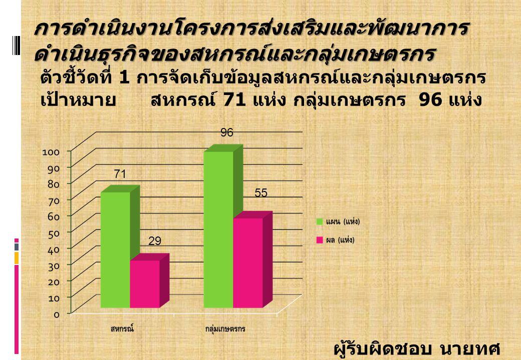 ตัวชี้วัดที่ 1 การจัดเก็บข้อมูลสหกรณ์และกลุ่มเกษตรกร เป้าหมาย สหกรณ์ 71 แห่ง กลุ่มเกษตรกร 96 แห่ง 71 96 ผู้รับผิดชอบ นายทศ พร พลีดี การดำเนินงานโครงการส่งเสริมและพัฒนาการ ดำเนินธุรกิจของสหกรณ์และกลุ่มเกษตรกร 29 55