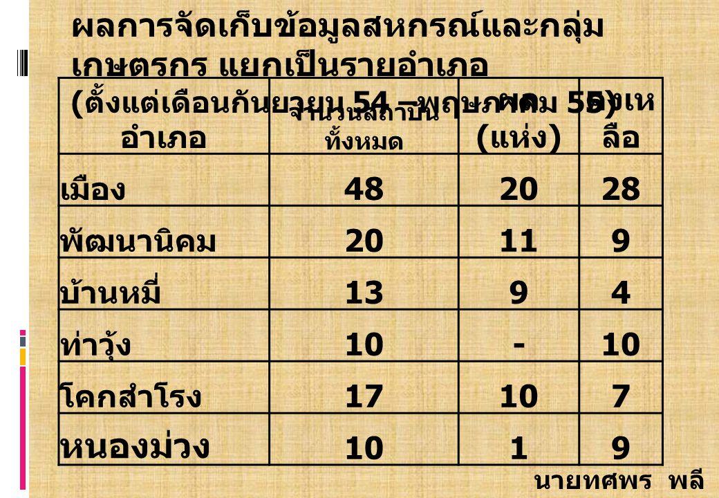 นายทศพร พลี ดี อำเภอ จำนวนสถาบัน ทั้งหมด ผล ( แห่ง ) คงเห ลือ เมือง 4820202828 พัฒนานิคม 2019 บ้านหมี่ 131394 ท่าวุ้ง 10- โคกสำโรง 17107 หนองม่วง 1019 ผลการจัดเก็บข้อมูลสหกรณ์และกลุ่ม เกษตรกร แยกเป็นรายอำเภอ ( ตั้งแต่เดือนกันยายน 54 – พฤษภาคม 55)