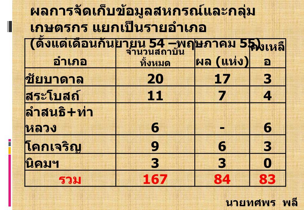 อำเภอ จำนวนสถาบัน ทั้งหมด ผล ( แห่ง ) คงเหลื อ ชัยบาดาล 2017173 สระโบสถ์174 ลำสนธิ + ท่า หลวง 6-6 โคกเจริญ 963 นิคมฯ 330 รวม 1678483 ผลการจัดเก็บข้อมูลสหกรณ์และกลุ่ม เกษตรกร แยกเป็นรายอำเภอ ( ตั้งแต่เดือนกันยายน 54 – พฤษภาคม 55) นายทศพร พลี ดี