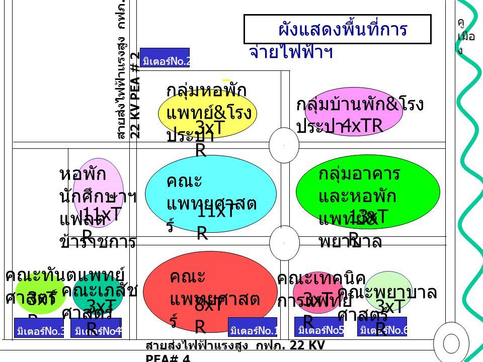 ระบบเครือข่ายสารสนเทศ แสดงการจัดกลุ่มอาคารและอุปกรณ์ ฯเชื่อมโยงเป็นระบบฯ