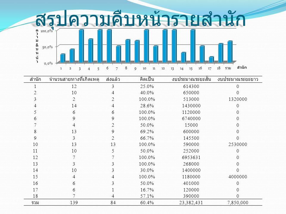 สรุปความคืบหน้ารายสำนัก สำนักจำนวนสายทางที่เกิดเหตุส่งแล้วคิดเป็นงบประมาณระยะสั้นงบประมาณระยะยาว 112325.0%6143000 210440.0%6500000 322100.0%5130001320