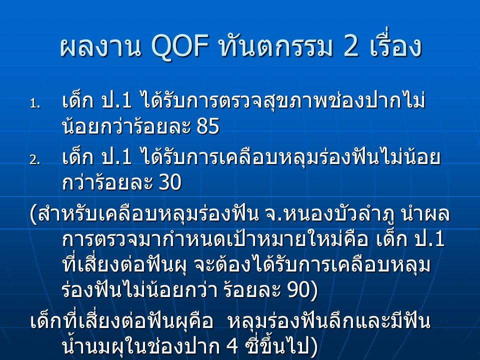 ผลงาน QOF ทันตกรรม 2 เรื่อง 1.เด็ก ป.1 ได้รับการตรวจสุขภาพช่องปากไม่ น้อยกว่าร้อยละ 85 2.