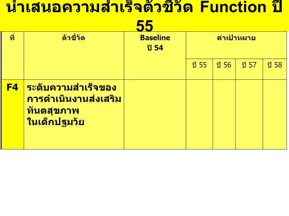 นำเสนอความสำเร็จตัวชี้วัด Function ปี 55 ที่ ตัวชี้วัดBaseline ปี 54 ค่าเป้าหมาย ปี 55ปี 56ปี 57ปี 58 F4 ระดับความสำเร็จของ การดำเนินงานส่งเสริม ทันตสุขภาพ ในเด็กปฐมวัย